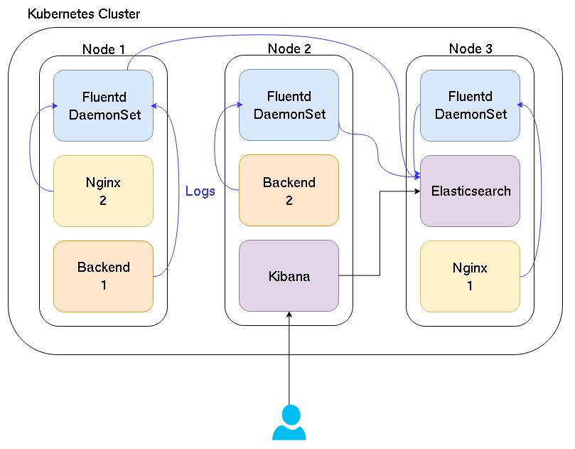 Simplified schema of an EFK